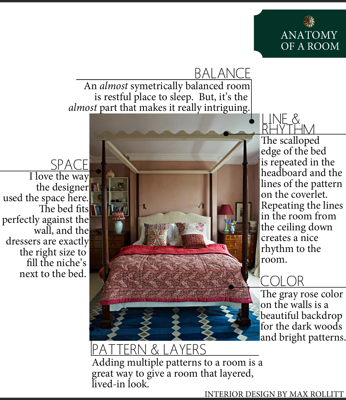 Anatomy of a Room: A London Bedroom | The Anatomy of Design