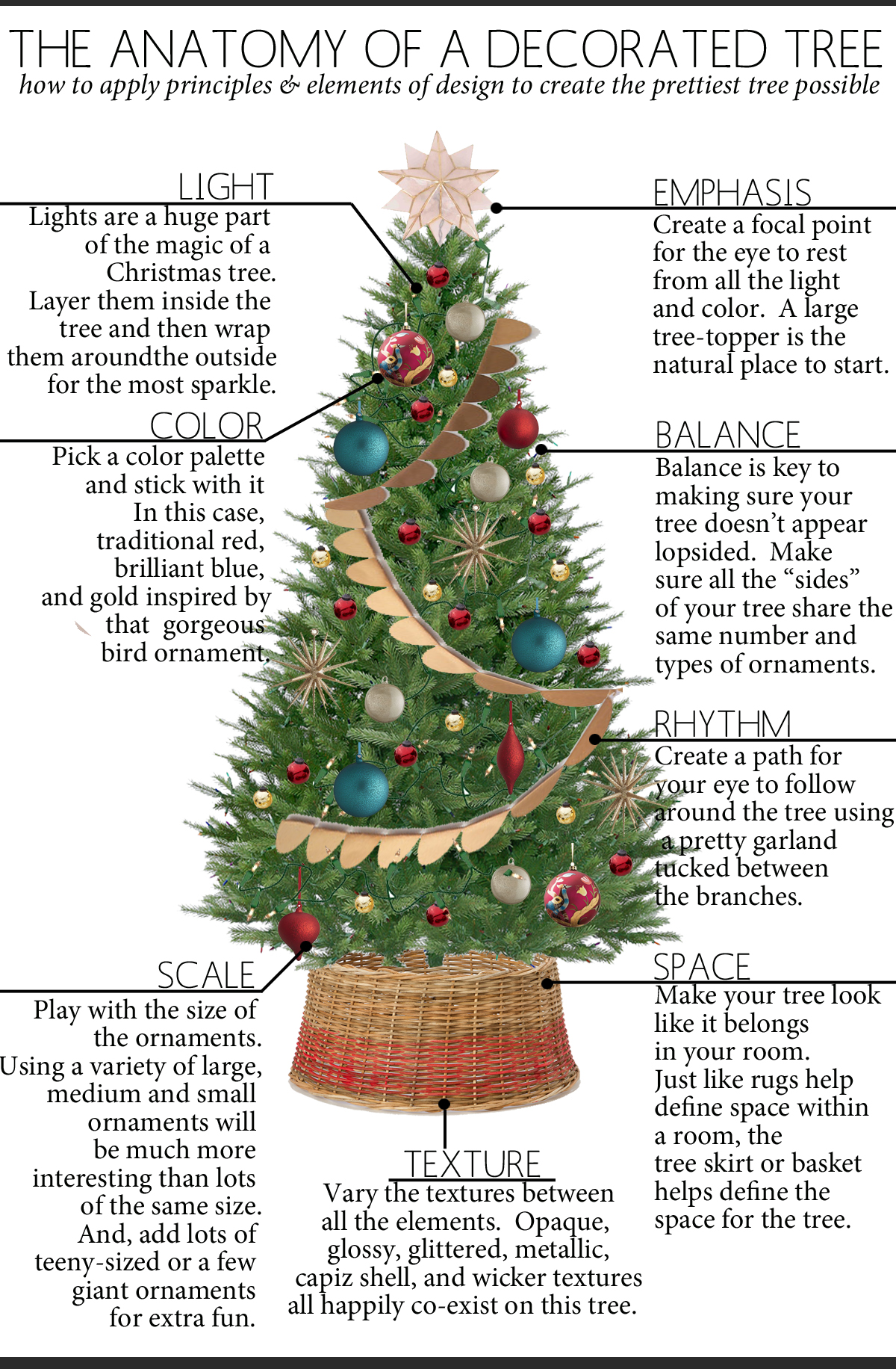 The Anatomy Of A Decorated Christmas Tree The Anatomy Of
