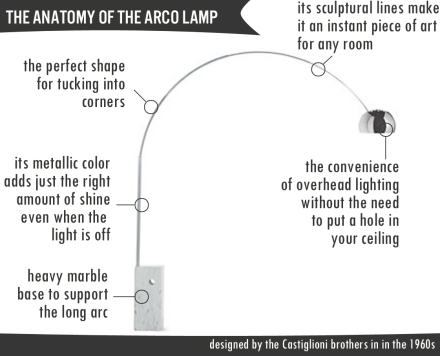 The Anatomy of An Arco Lamp | www.theanatomyofdesign.com